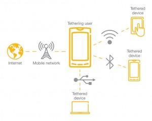 tethering-desde-un-movil-a-cualquier-dispositivo-wifi